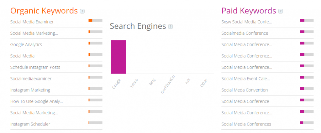 SimilarWeb's organic and paid keywords report